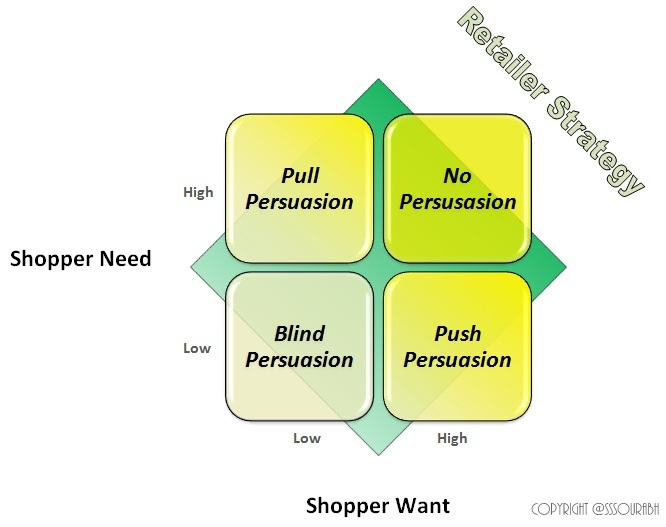Shopper Psychology and Retailer Strategy | 3FS Lifestyle