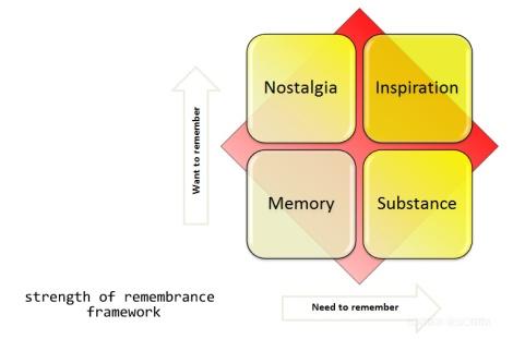 remembering framework @sssourabh