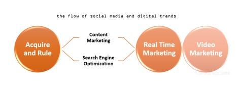 digital marketing 2014 @sssourabh