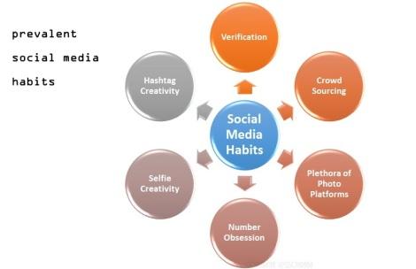 social media @sssourabh