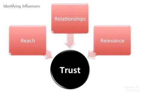 influencer marketing @sssourabh